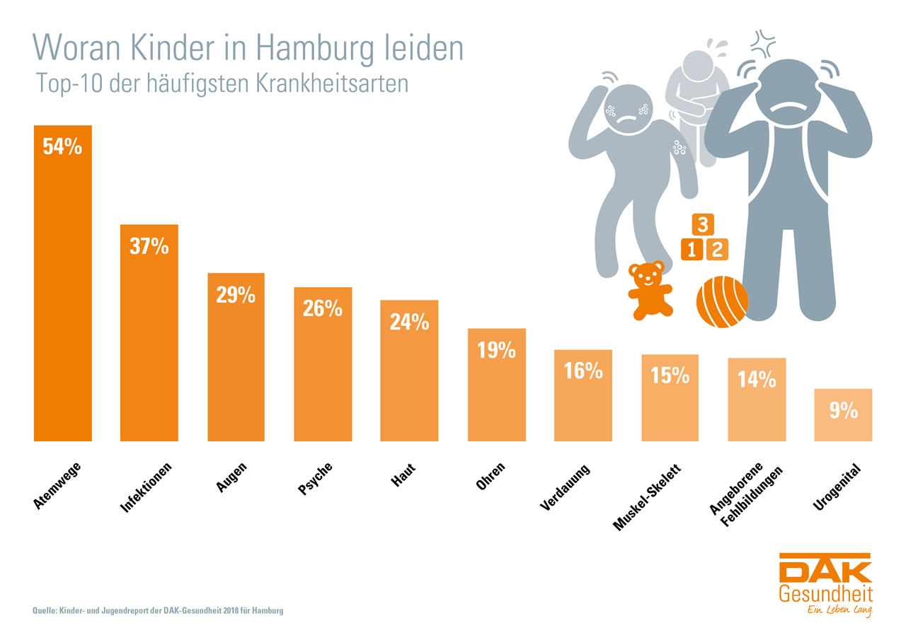 Woran Kinder in Hamburg leiden - Top 10 Grafik